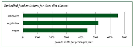 Emissions from three diet classes