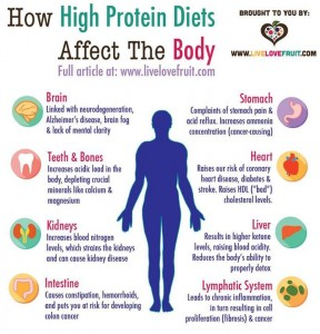 High Protein Diets 10358141_10152084490906316_403068677304046434_n